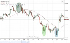 AUD/USD Weekly Forecast - 6 August - 10 August
