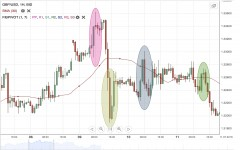 GBP/USD Weekly Forecast - 30 July - 3 August