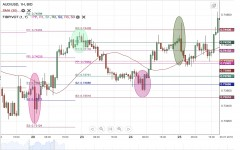 AUD/USD Weekly Forecast - 30 July - 3 August