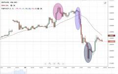 GBP/USD Daily Forecast - 10 July