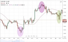 EUR/USD Weekly Forecast - 30 July - 3 August