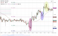 GBP/USD Daily Forecast - 30 July