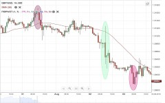 GBP/USD Weekly Forecast - 6 August - 10 August