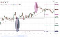 GBP/USD Daily Forecast - 5 July