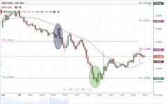 GBP/USD Daily Forecast - 3 July