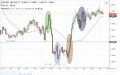 EUR/USD Daily Forecast - 30 July
