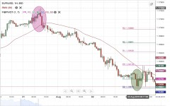 EUR/USD Weekly Forecast - 6 August - 10 August