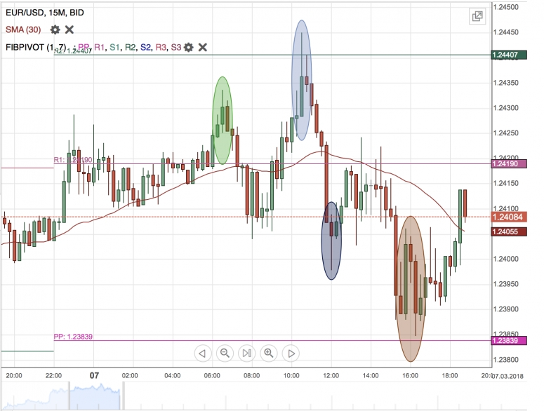 EUR/USD Daily Forecast - 08 March