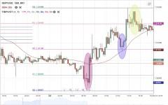 GBP/USD Daily Forecast - 30 July