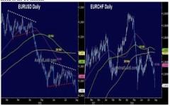 EUR & GBP Weekly Outlook - 10 August
